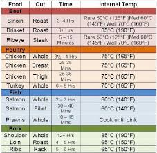 Pork Ribs Temperature Chart Pin On Conversions Food Charts