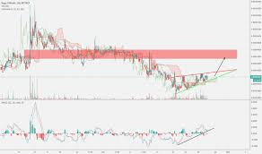 Ngcbtc Charts And Quotes Tradingview
