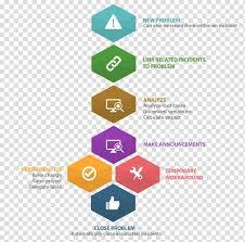Itil Incident Management It Service Management Organization