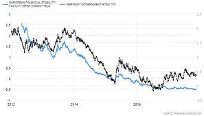 German Bunds Not Quite The Short Of The Century Seeking