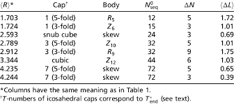 Optimal Sequences For Spherocylinders With One Kind Of Capsomer J E