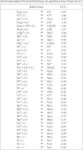 Reduction Half Reaction Chart
