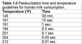 Pasteurization Chart The Pros And Cons Of Feeding Pasteurized Milk To Calves