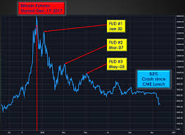 Cme Charts 4th Dimension Bitcoin Manipulation Cartel Price