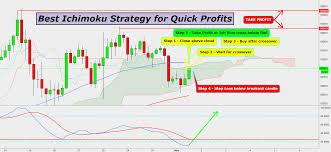 Best Ichimoku Strategy For Quick Profits For Bitfinex Btcusd