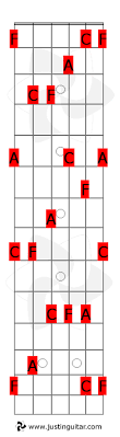 Caged System Chord Chart Caged System Justinguitar Com