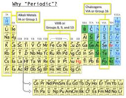 NEW PRINTABLE PERIODIC TABLE WITH GROUPS AND PERIODS LABELED ...
