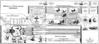 Book Of Revelation Timeline Chart Daniel Commentaries