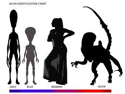 Alien Chart Alien Id Chart 1 On A Scale Of Friendly To Ferocious Get