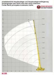 Demag Ac 100 Load Chart Demag Ac 155 Load Chart Freecranespecs Com Demag Ac