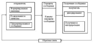 Менеджмент Организация коммуникации на предприятии Курсовая  Процесс коммуникации включает ряд этапов отправление сообщения его передача и получение Важнейшими элементами коммуникационного процесса выступают