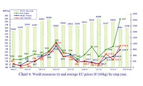 Olive Oil Price Chart Trends In World Olive Oil Consumption Olive Oil Market