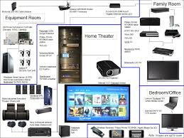 diagrams for home theater setup car wiring diagrams explained u2022 rh ethermag co diy home theater wiring home theater subwoofer wiring
