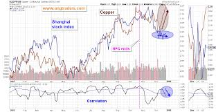 Copper Changes Its Tune Ang Traders Medium