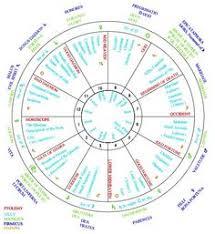 Tyler The Creator Natal Chart 58 Best Astrology Charts Images Astrology Chart Astrology