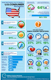 what motivates you to travel u s consumer perceptions take infographic what motivates you to travel