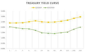 Treasury Yield Curve Chart How Yield Curves Move Bond Etfs Etf Com