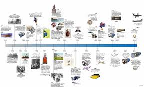 timrline timeline company williams international