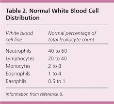 Evaluation Of Patients With Leukocytosis American Family