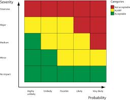 Risk Matrices Cge Barrier Based Risk Management Knowledge Base