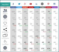 social media dashboard social media dashboard free excel template for social media metrics