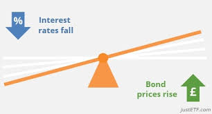 Image result for when interest rates fall bond prices rise