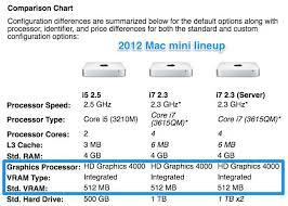 Dell Optiplex Comparison Chart Guide Install High Sierra Or Mojave On The Dell Optiplex