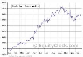 Tesla Inc Nasd Tsla Seasonal Chart Equity Clock