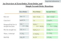 an overview of zero order first order and 24 determining reaction concentration
