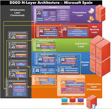 images about software architecture on pinterest        images about software architecture on pinterest   architecture diagrams  mvc architecture and web api