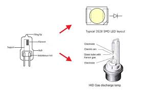 Upgrade your old <b>Halogen</b> Headlights (or <b>Fog lights) to</b> LED or HID ...