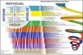 Spiral Dynamics Evolution Of Human Consciousness Be Well Buzz