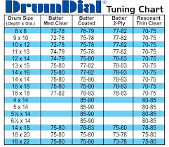 34 Prototypic Drum Dial Tension Chart