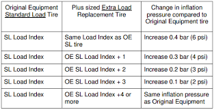 Plus Size Tire Chart Tire Plus Sizing For Passenger And Light Truck Vehicles
