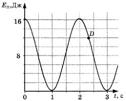 Контрольная работа по физике Механические колебания и волны класс Контрольная работа по физике Механические колебания и волны 4 вариант 9 задание