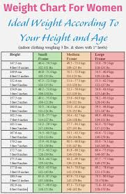 Rational Female Weight Height Weight Bmi Chart Approximate