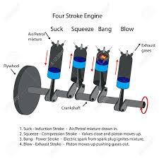 labelled diagram of four stroke internal combustion engine labelled diagram of four stroke internal combustion engine stock vector 36643484