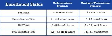 Pell Grant Efc Chart Federal Pell Grant Indiana State University