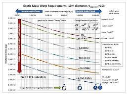 Star Trek Warp Speed Chart Warp Drive Wikiwand