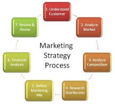 Developing A Digital Marketing Plan Template For Your