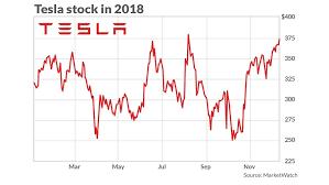Teslas 2019 Challenge To Remain Profitable Quarter After