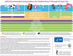 Immunization Schedule 7 18 Yrs Maryland Farms Pediatrics
