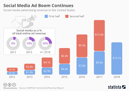 Advertising Charts And Graphs Chart Social Media Ad Boom Continues Statista