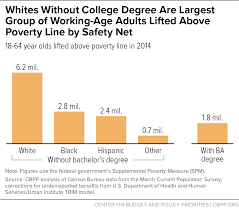 College degree and working adults
