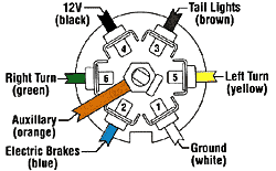 electrical wiring guide page 2 7 Way Trailer Wiring Diagram 7 way trailer end 7 way trailer wiring diagram ford