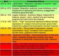 Blood Alcohol Level Symptoms Chart Pin On Chapter 12 Your Responsibilities When Serving Food