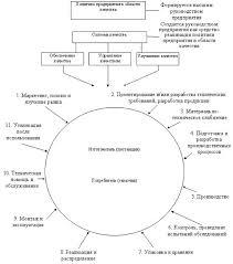 Отчет по практике учет материалов на предприятии Бухгалтерский учет в страховых организациях