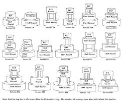 Wilton Cake Serving Chart Wedding Note That The Top Tier Is Often