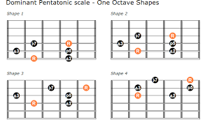 Pentatonic Scale Guitar Chart The Dominant Pentatonic Scale Guitar Lesson With Shapes