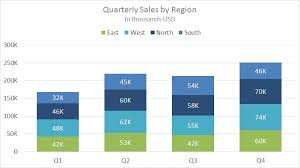 Quarterly Charts In Excel Stacked Column Chart Quarterly Sales By Stacked Region